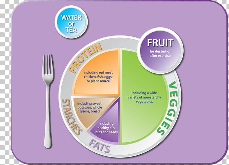 Myplate Food Pyramid Healthy Diet Png Clipart Brand Diabetes