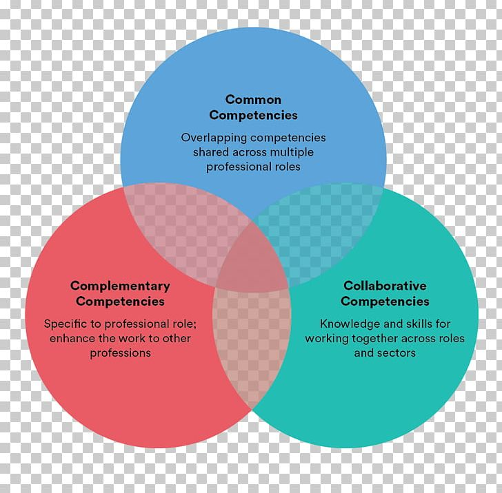 Venn Diagram Competence Wiring Diagram Skill Png Clipart