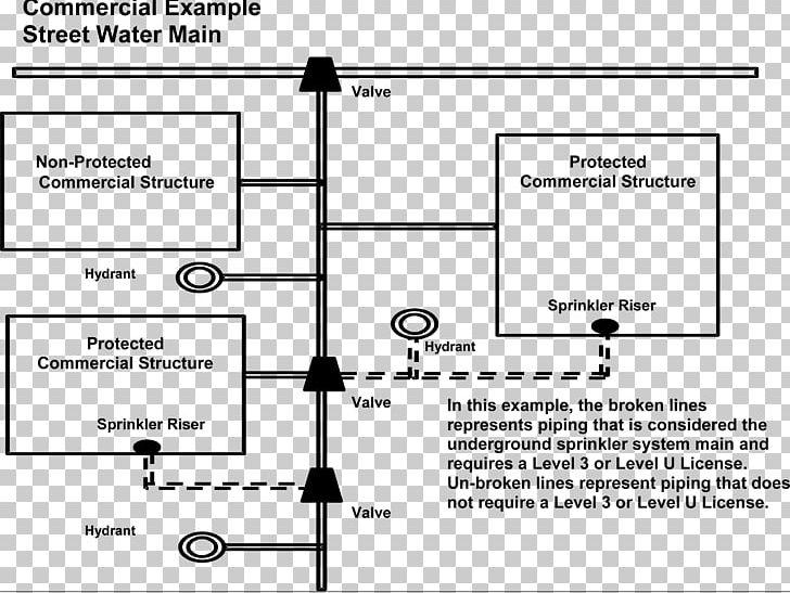 Fire Sprinkler System Design Examples