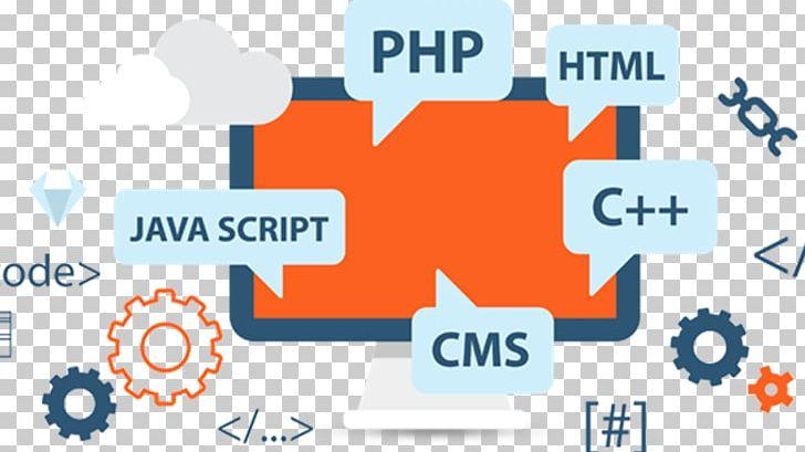 Web Development Web Design Web Application Software Development Png Clipart Business Computer Programming Development Internet Logo