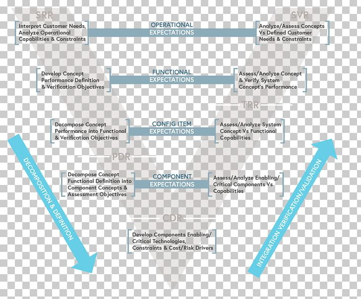 Awesome Wiring Diagram Regulatory Compliance Flowchart Process Png Clipart Wiring Digital Resources Cettecompassionincorg