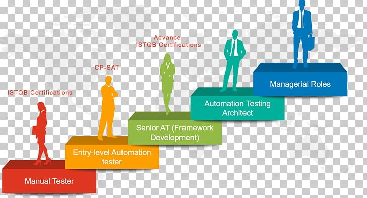 Test Automation Selenium Software Testing Manual Testing PNG, Clipart, Automation, Brand, Business, Business, Engineer Free PNG Download