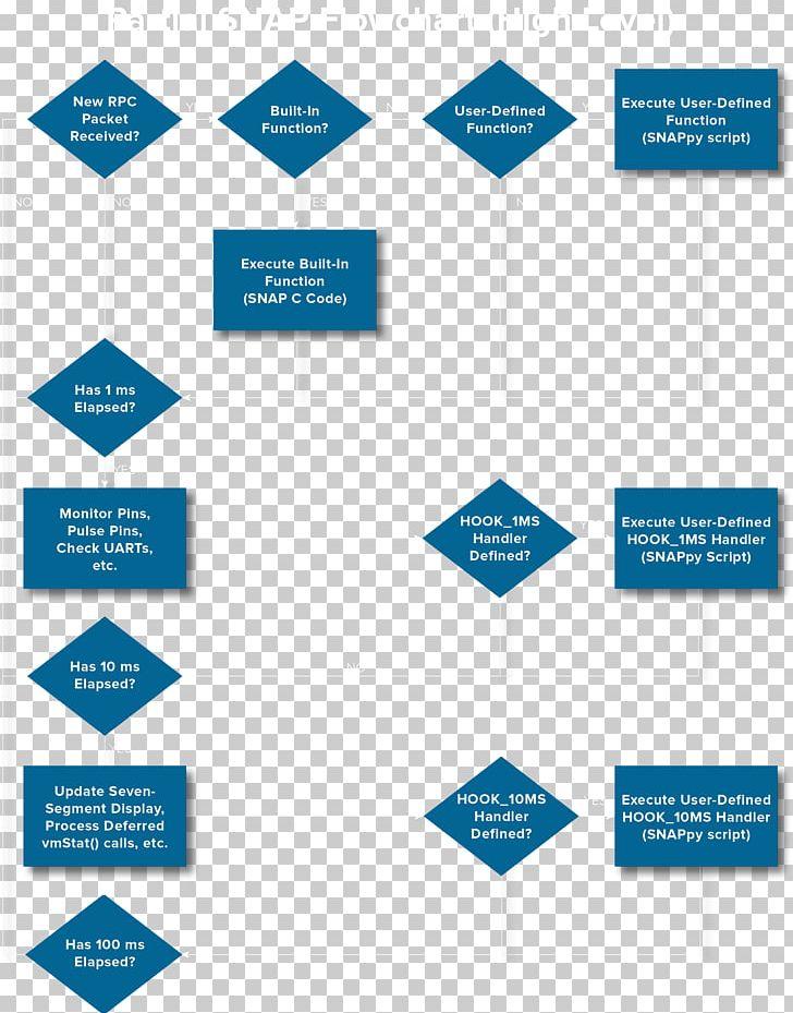 Diagram Event-driven Programming Flowchart Computer Programming PNG, Clipart, Area, Brand, Communication, Computer Program, Computer Programming Free PNG Download