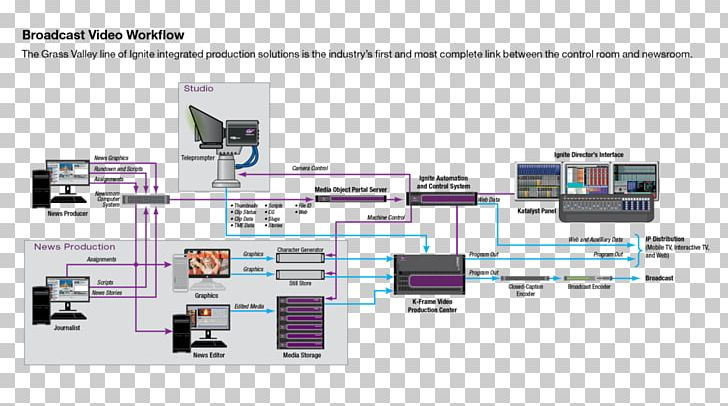 diagram television studio workflow production control room broadcasting  png, clipart, angle, broadcasting, diagram, engineering,