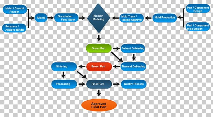 injection moulding metal injection molding process flow diagram Injection Moulding Products
