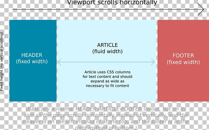 Span And Div Cascading Style Sheets CSS Flex-box Layout