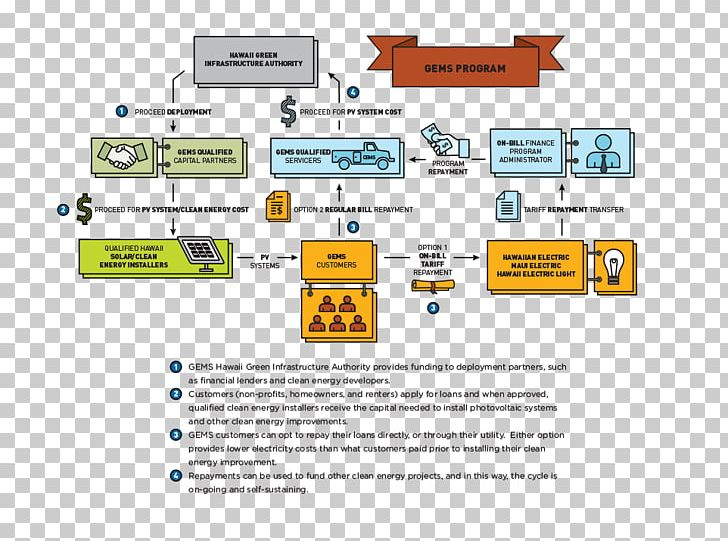 Securitization Project Finance Renewable Energy PNG, Clipart