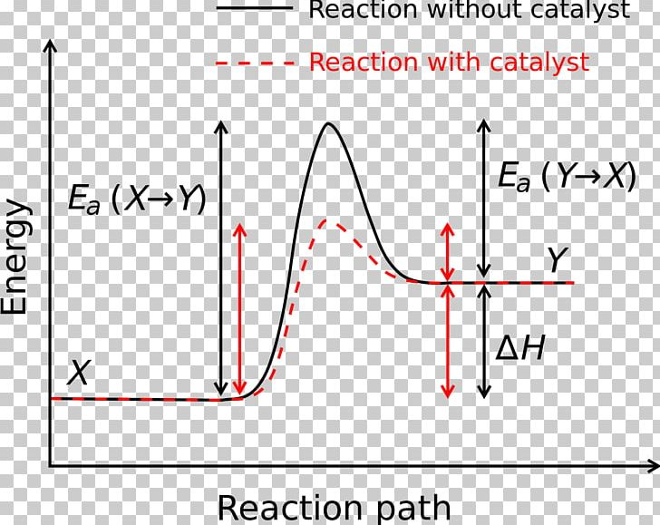 Activation Energy Chemical Reaction Chemistry Reaction Rate