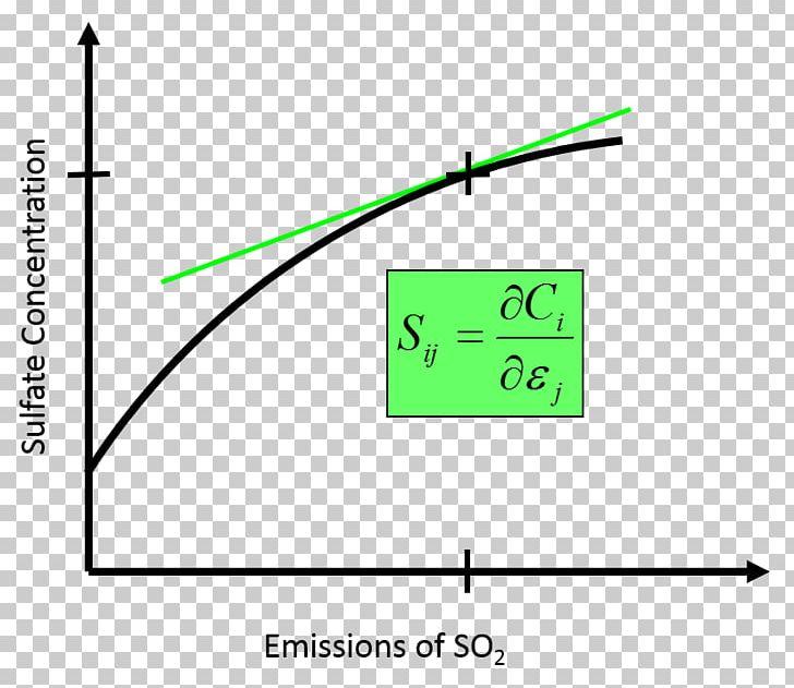air pollution cmaq atmosphere of earth model png, clipart, air pollution,  angle, area, atmosphere of earth, chart
