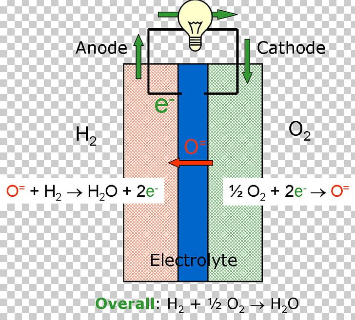 Fuel Cells Hydrogen Fuel Natural Gas Nuclear Fusion PNG