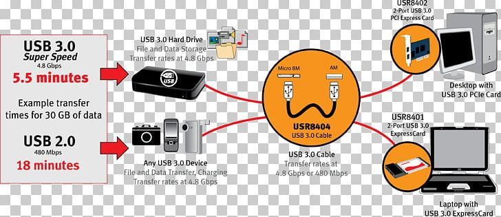 USB 3.0 Wiring Diagram Electrical Cable PNG, Clipart, nd ... Micro Usb Wiring Diagram on