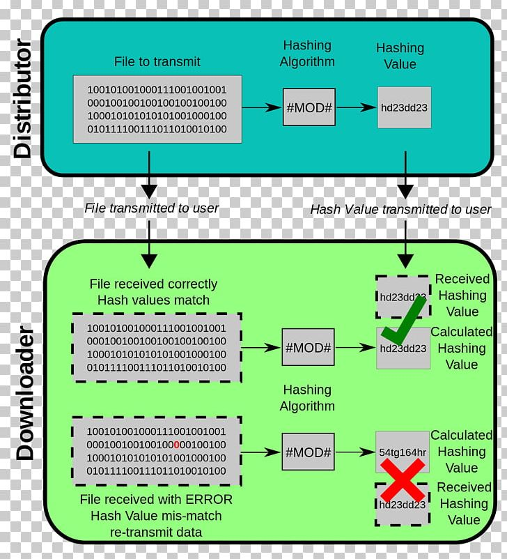 MD5 Cryptographic Hash Function Checksum SHA-1 PNG, Clipart