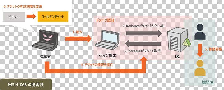 ManageEngine Computer Software JPCERT/CC Kerberos Logfile