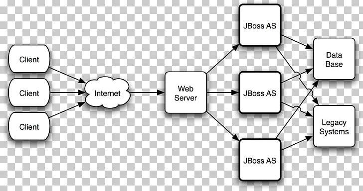 WildFly Load Balancing Computer Cluster JBoss Enterprise