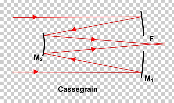 Diagram Cassegrain Reflector Reflecting Telescope Newtonian Telescope PNG, Clipart, Angle, Area, Cassegrain Reflector, Catadioptric System, Line Free PNG Download