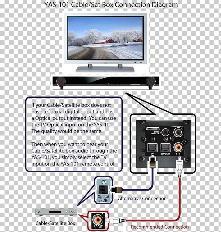 wiring diagram product manuals soundbar dvd png, clipart, america map, circuit  diagram, diagram, display device,