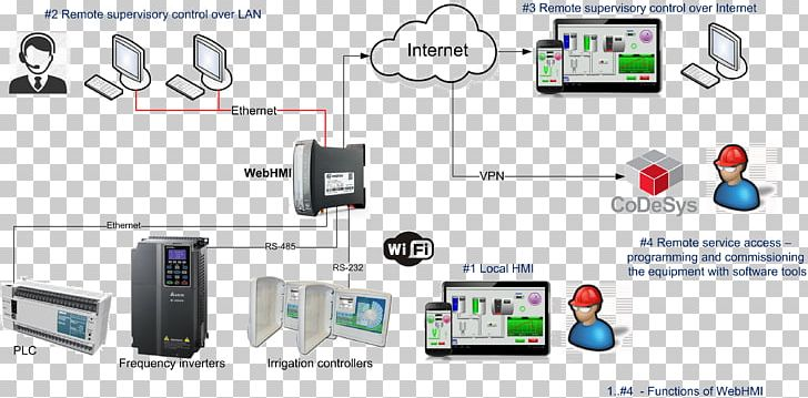 Modbus SCADA Simatic S7-300 RS-485 Simatic S7-200 PNG