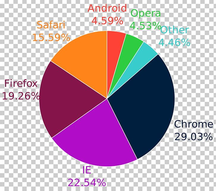 Usage Share Of Web Browsers Web Browser Engine Internet ... on