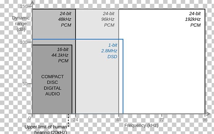 Digital Audio High-resolution Audio Audio File Format Audio Bit