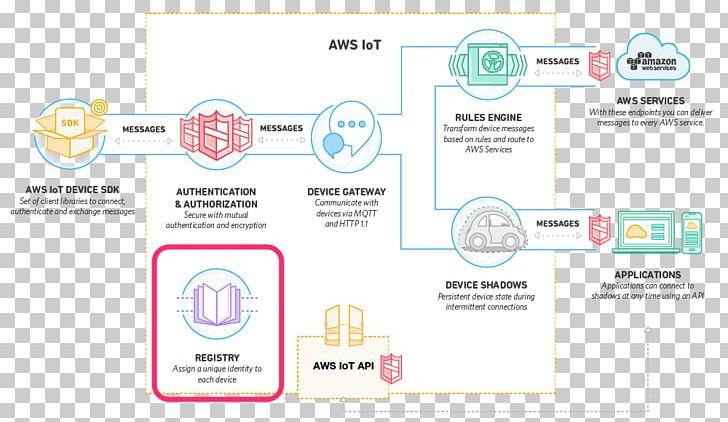 Amazon Web Services Internet Of Things MQTT Cloud Computing