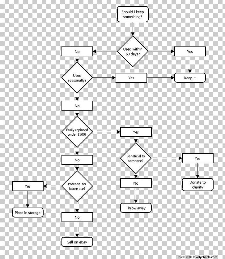 [SCHEMATICS_4FD]  Flowchart Organization Process Flow Diagram Control Flow Diagram PNG,  Clipart, Angle, Area, Chart, Checklist, Cleaning Free   Checklist For Process Flow Diagram      IMGBIN.com