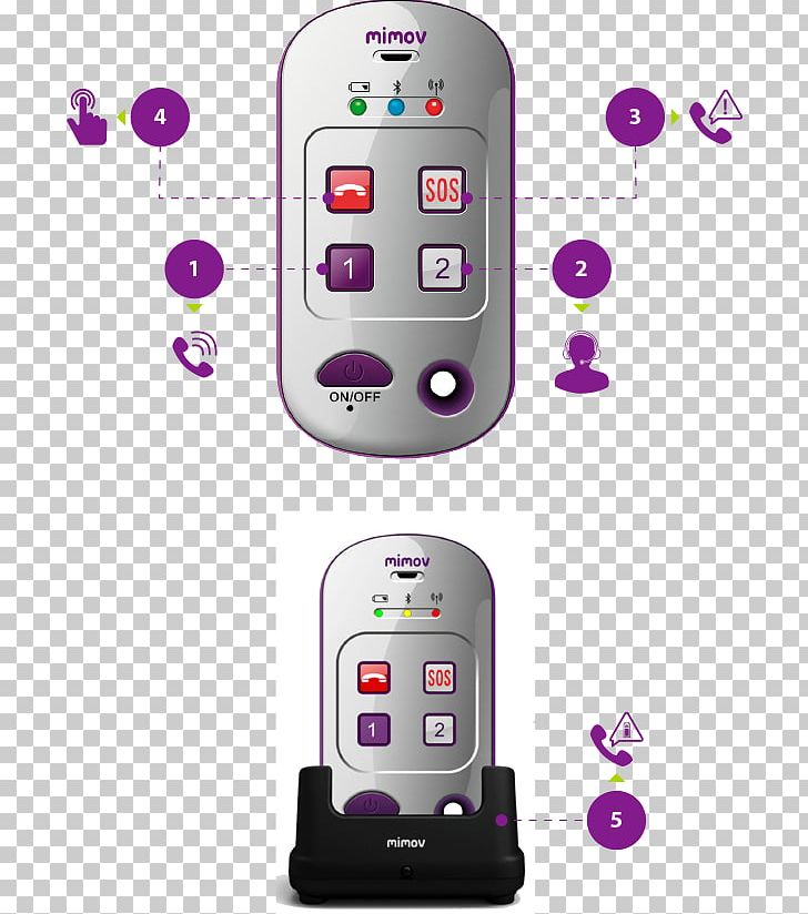 Feature Phone Mobile Phones Mobile Phone Accessories Global Positioning System Handheld Devices PNG, Clipart, Communication Device, Computer Hardware, Electronic Device, Electronics, Gadget Free PNG Download
