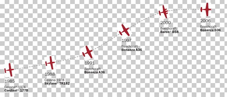 Brand Line Angle PNG, Clipart, Aircraft, Angle, Art, Besides, Bonanza Free PNG Download