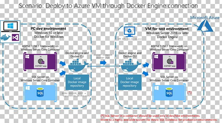Docker  NET Framework Microsoft Windows Server PNG, Clipart, Area