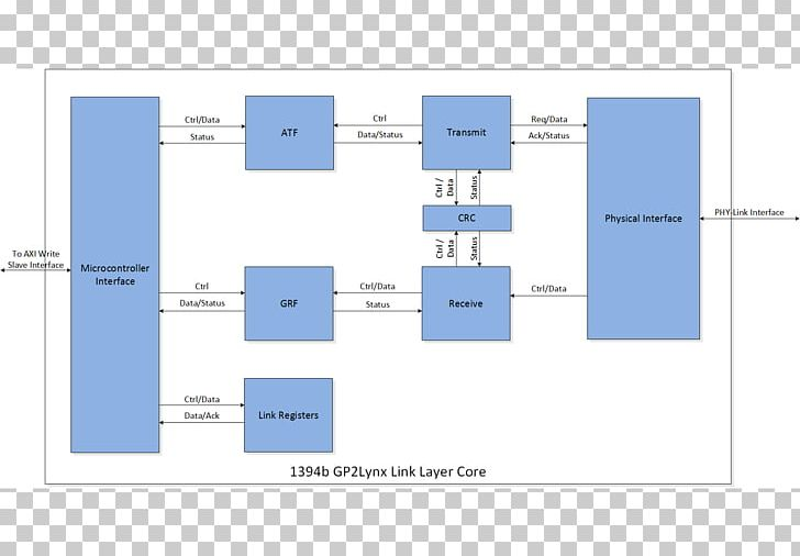 Admirable Functional Block Diagram Link Layer Wiring Diagram Png Clipart Wiring Digital Resources Nekoutcompassionincorg