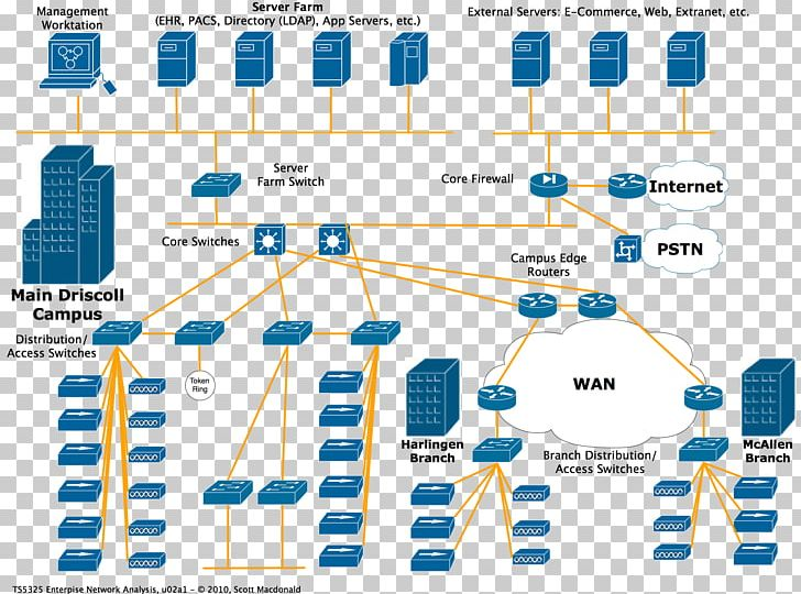 Fantastic Computer Network Diagram Wiring Diagram Network Topology Png Wiring Digital Resources Indicompassionincorg