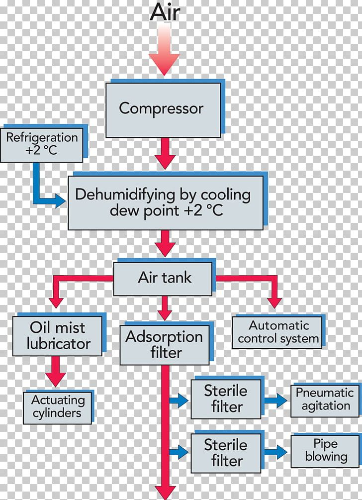 wiring diagram schematic compressed air system png, clipart, area, block  diagram, communication, compressed air, compressor free