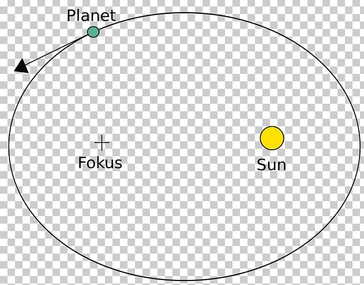 Moto Orbitale Kepler's Laws Of Planetary Motion Physics Atomic