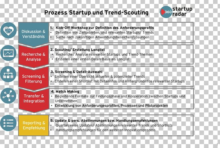 Silicon Valley Startup Company Trendscouting Business Model Process