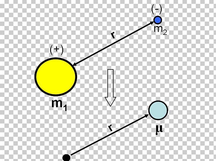 Reduced Mass Two-body Problem Hydrogen Atom Schrödinger
