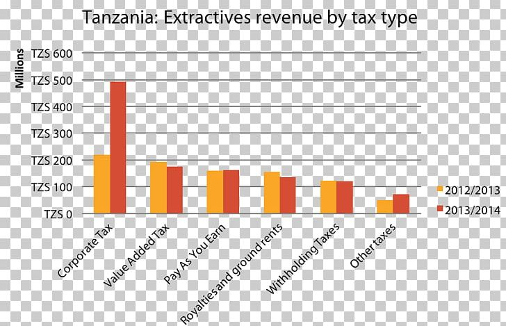 Tanzania Government Revenue Extractive Industries Transparency Initiative Tax PNG, Clipart, Angle, Area, Brand, Diagram, Document Free PNG Download