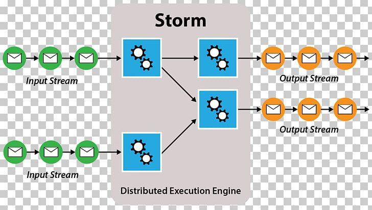 Storm Apache Spark Apache Hadoop Apache Hive Scaleout