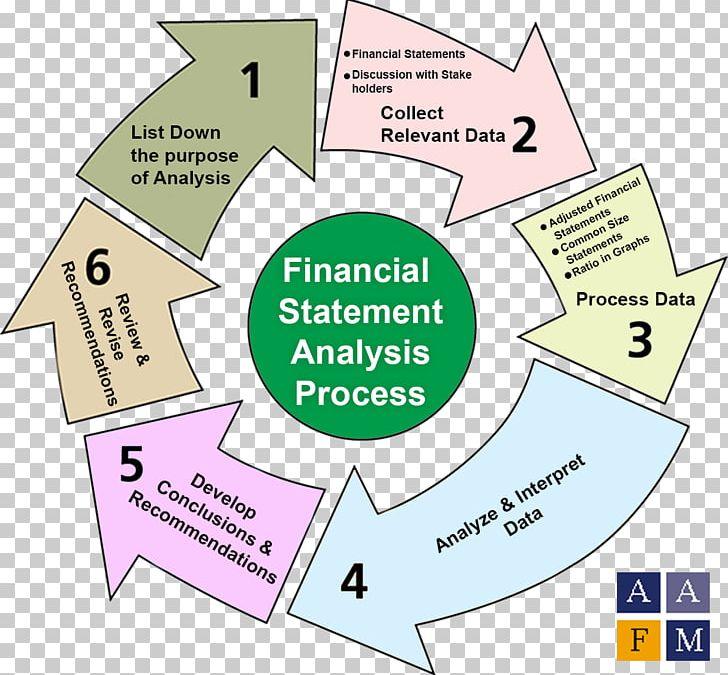 Financial Statement Analysis Report Finance Financial Analysis Png Clipart Analysis Angle Area Balance Sheet Company Free
