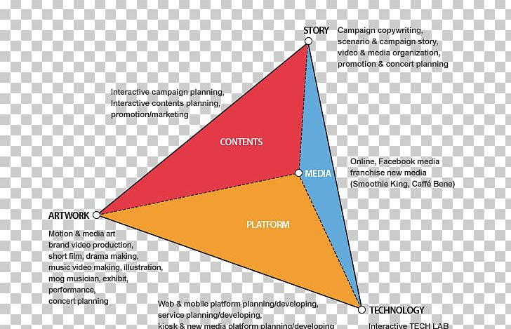 Triangle Brand Diagram PNG, Clipart, Angle, Brand, Diagram