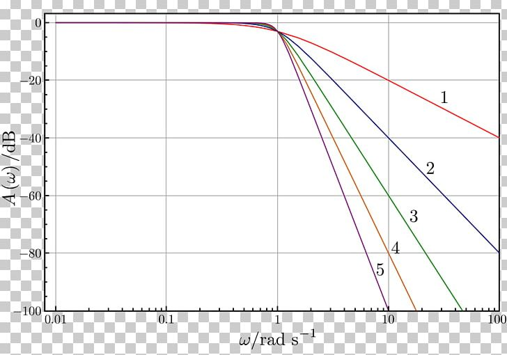 Butterworth Filter Low-pass Filter Electronic Filter High-pass Filter PNG, Clipart, Angle, Area, Bandpass Filter, Circle, Cutoff Frequency Free PNG Download