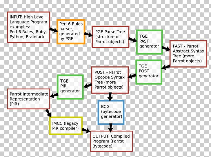 Parse Tree Abstract Syntax Tree Parser Grammar Engine PNG