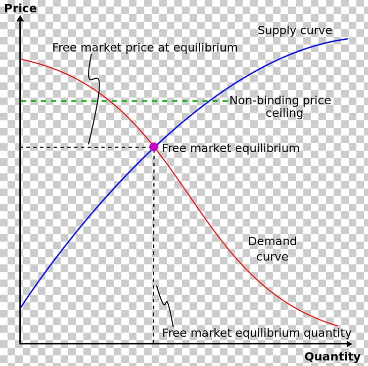 Price Ceiling Price Floor Price Controls Economics Png