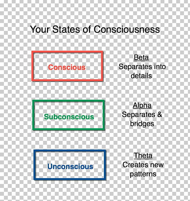 Altered State Of Consciousness Blue Balls Mind Subconscious