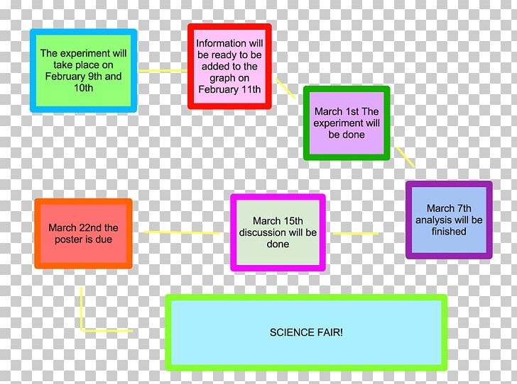Timeline Diagram PNG, Clipart, Angle, Area, Brand, Chart, Communication Free PNG Download