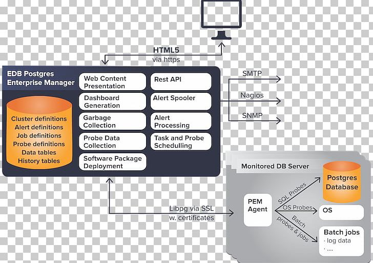 EnterpriseDB Database PostgreSQL Information PNG, Clipart