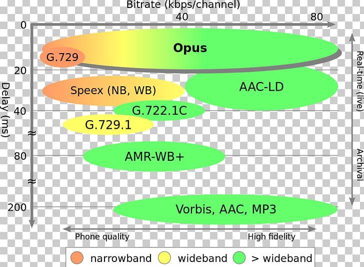 Opus Audio File Format Ogg Codec Vorbis PNG, Clipart, Advanced Audio