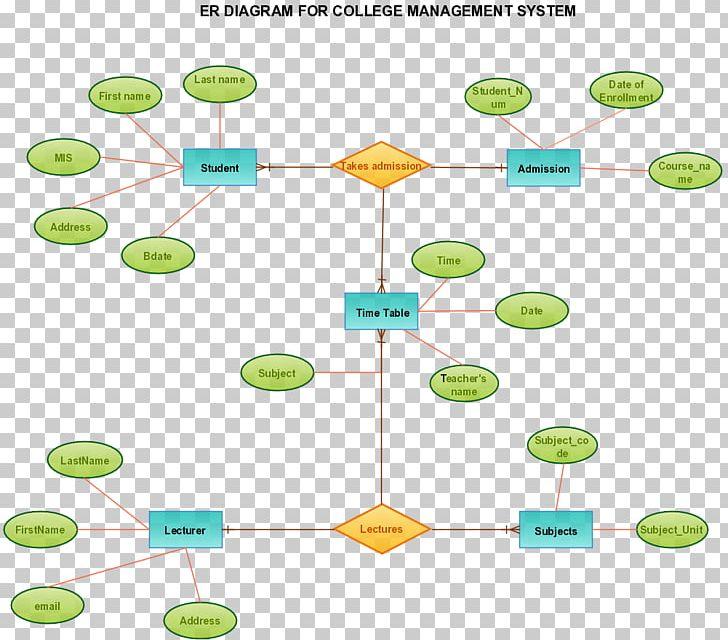 Entity–relationship Model Wiring Diagram Management System