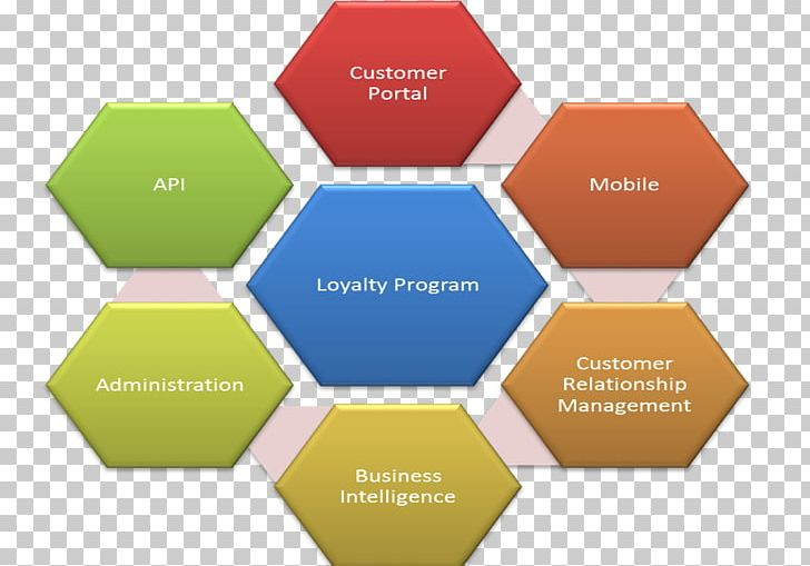 Business Plan Marketing Plan Template PNG, Clipart, Angle, Brand, Business, Business Idea, Business Model Free PNG Download