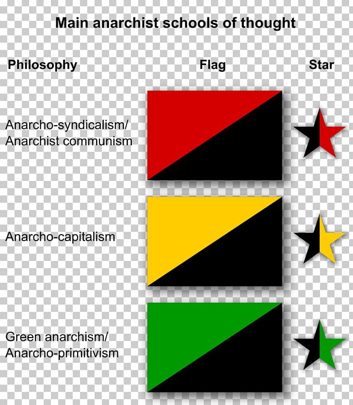 Anarcho-capitalism Anarchist C...