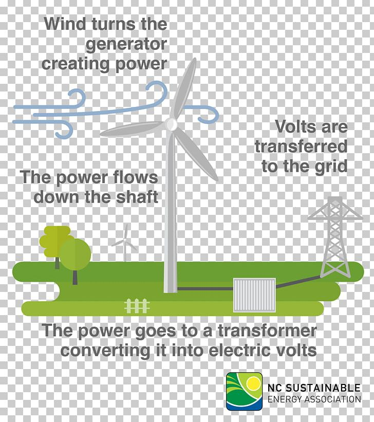 wind turbine energy wind power png, clipart, area, brand, diagram Kite Wind Energy Diagram