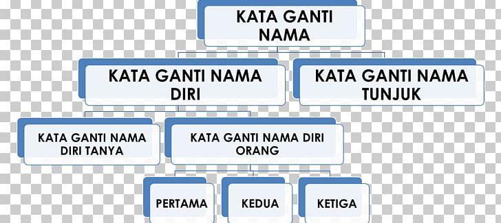 Pronoun Kata Ganti Nama Word Sentence Png Clipart Angle Area Benda Brand Diagram Free Png Download
